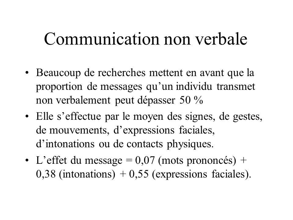 Communication non verbale Beaucoup de recherches mettent en avant que la proportion de messages quun individu transmet non verbalement peut dépasser 5