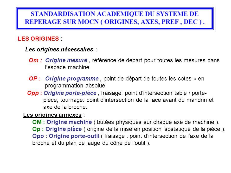 LES ORIGINES : Les origines nécessaires : Om :Origine mesure, référence de départ pour toutes les mesures dans lespace machine. OP :Origine programme,