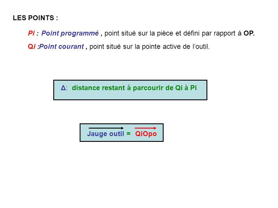 LES POINTS : Pi :Point programmé, point situé sur la pièce et défini par rapport à OP. Qi :Point courant, point situé sur la pointe active de loutil.