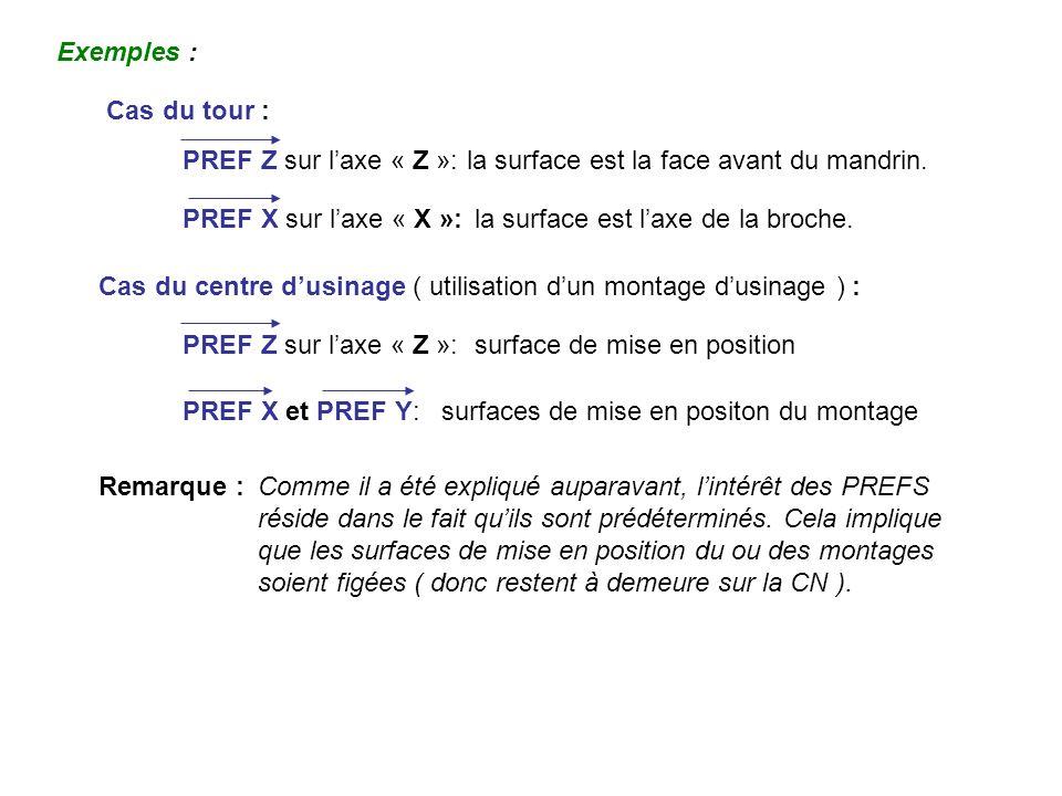 Exemples : Cas du tour : la surface est la face avant du mandrin.PREF Z sur laxe « Z »: PREF X sur laxe « X »:la surface est laxe de la broche. Cas du