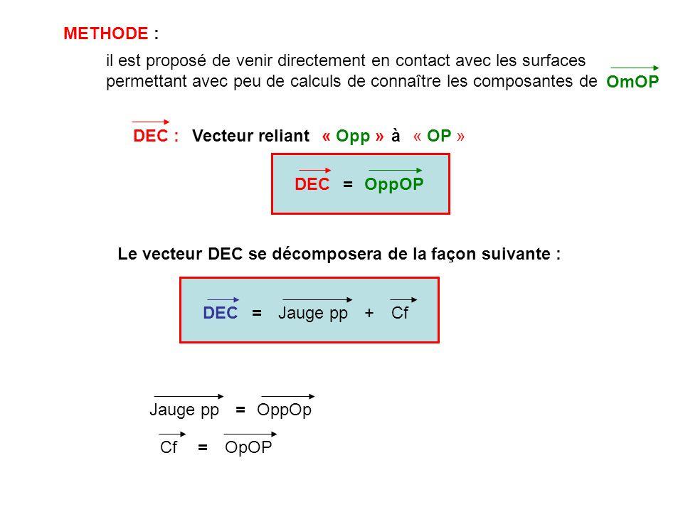 METHODE : il est proposé de venir directement en contact avec les surfaces permettant avec peu de calculs de connaître les composantes de OmOP DEC :Ve