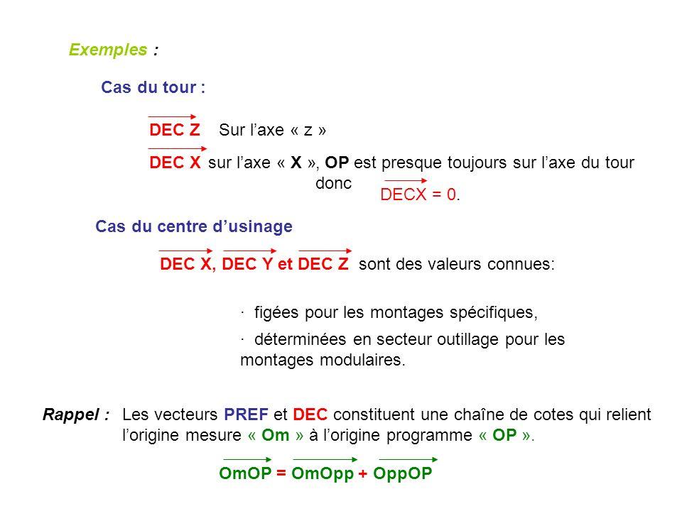 Exemples : Cas du tour : DEC ZSur laxe « z » sur laxe « X », OP est presque toujours sur laxe du tour donc DECX = 0. Cas du centre dusinage DEC X, DEC