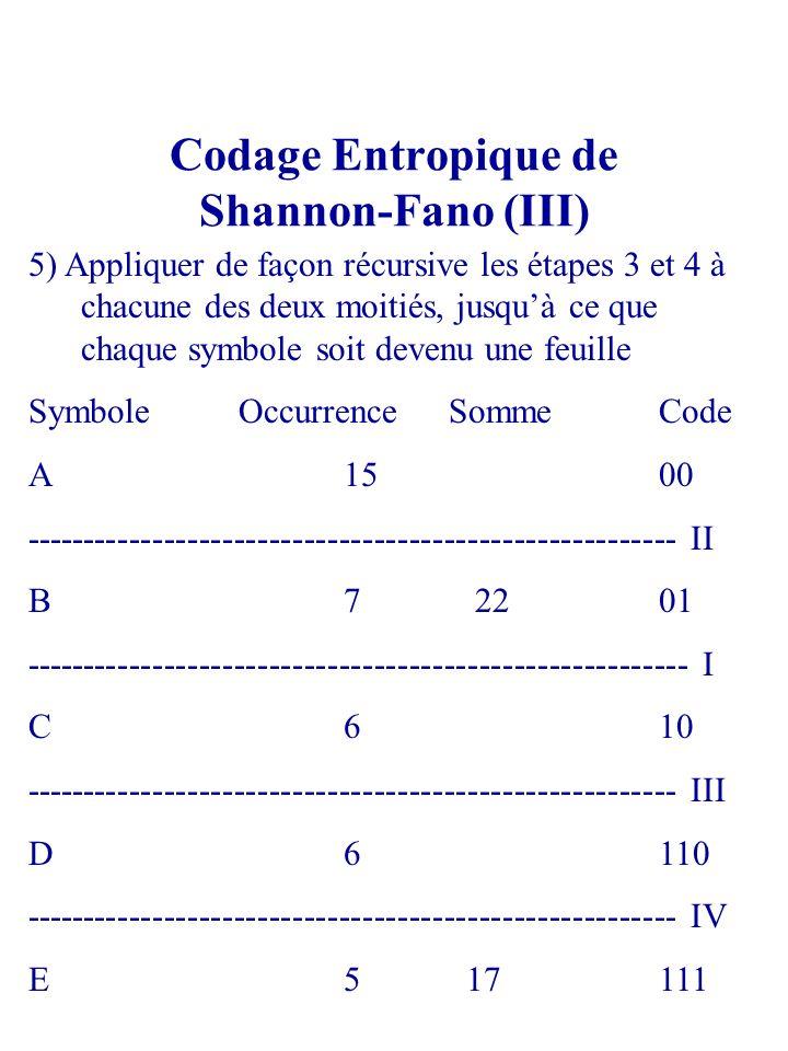 Codage Entropique de Shannon-Fano (III) 5) Appliquer de façon récursive les étapes 3 et 4 à chacune des deux moitiés, jusquà ce que chaque symbole soi