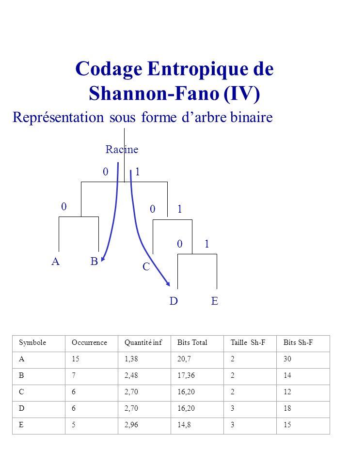 Codage Entropique de Shannon-Fano (IV) Représentation sous forme darbre binaire AB C DE Racine 0 0 0 0 1 1 1 SymboleOccurrenceQuantité infBits TotalTa