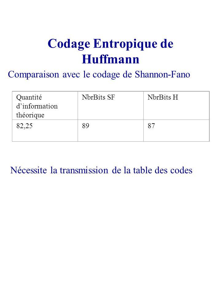 Codage Entropique de Huffmann Comparaison avec le codage de Shannon-Fano Quantité dinformation théorique NbrBits SFNbrBits H 82,258987 Nécessite la tr