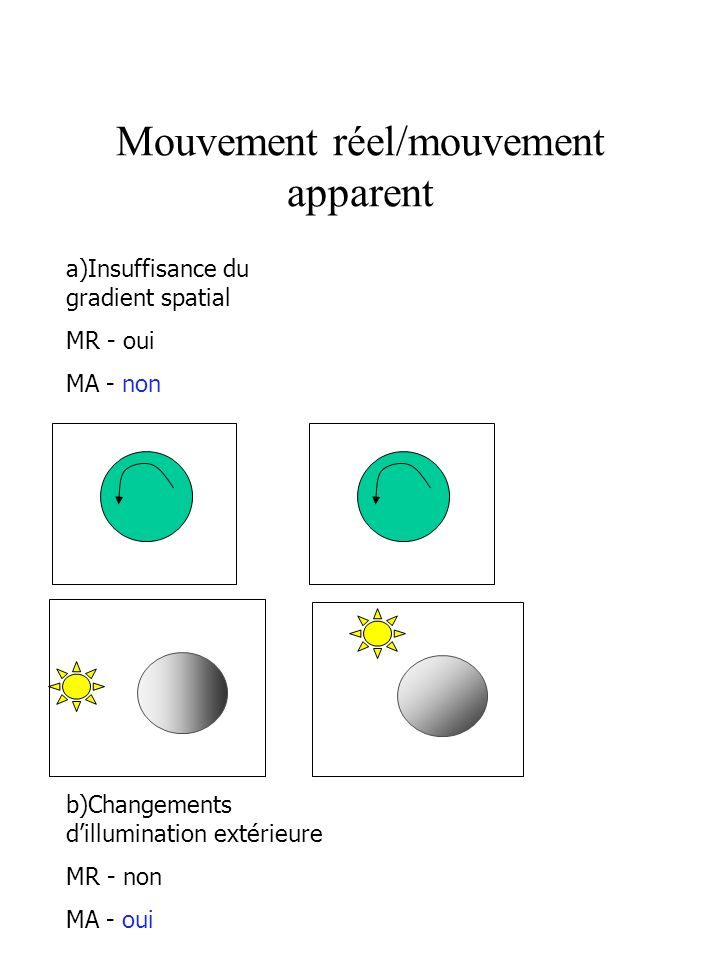 Mouvement réel/mouvement apparent a)Insuffisance du gradient spatial MR - oui MA - non b)Changements dillumination extérieure MR - non MA - oui