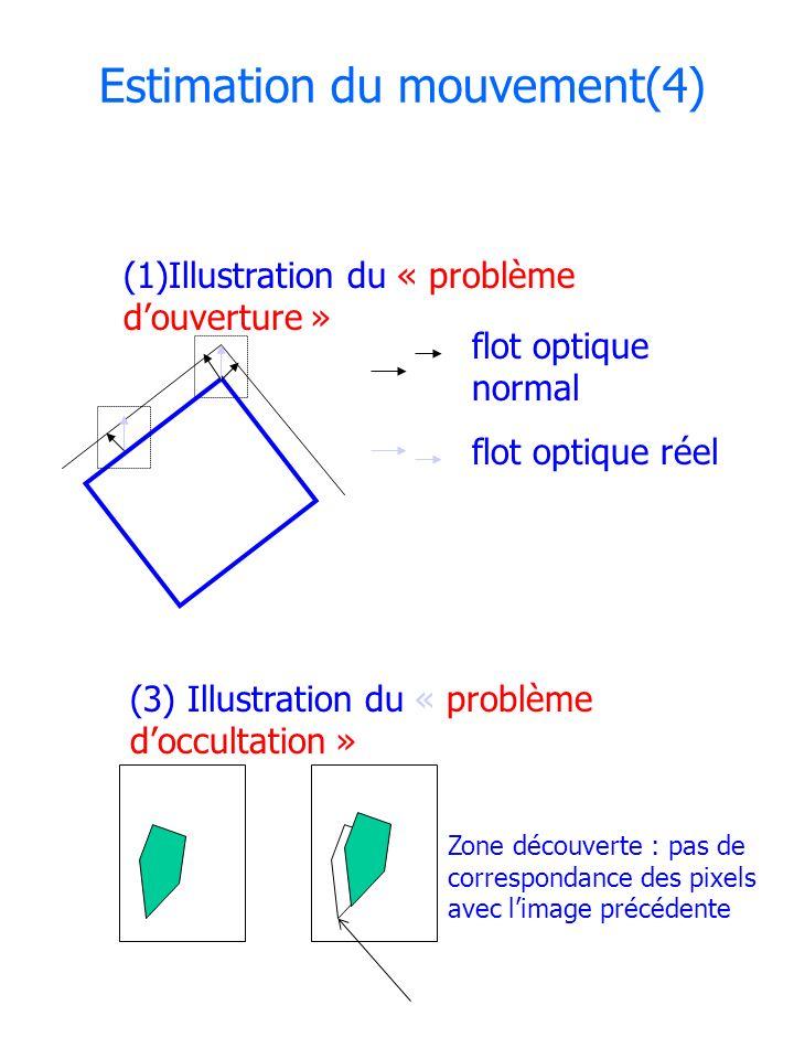 Estimation du mouvement(4) (1)Illustration du « problème douverture » Zone découverte : pas de correspondance des pixels avec limage précédente flot o