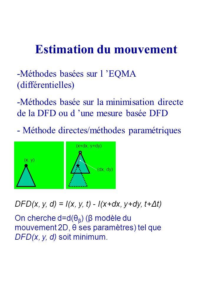 Estimation du mouvement (x+dx, y+dy) (x, y) (dx, dy) DFD(x, y, d) = I(x, y, t) - I(x+dx, y+dy, t+Δt) On cherche d=d(θ β ) (β modèle du mouvement 2D, θ