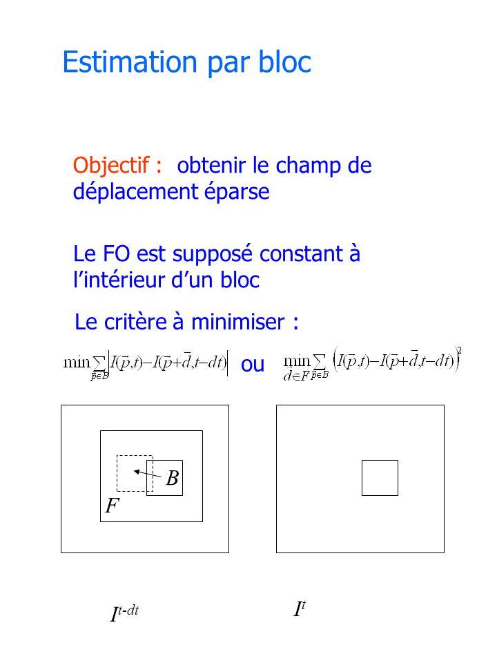 Estimation par bloc Objectif : obtenir le champ de déplacement éparse Le FO est supposé constant à lintérieur dun bloc Le critère à minimiser : ou I t