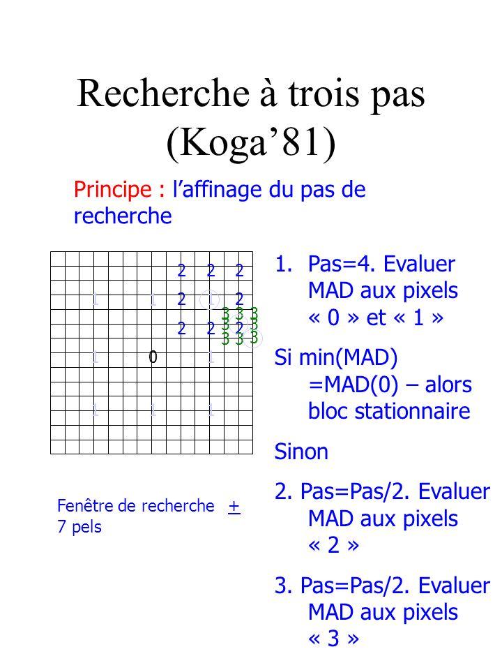 Recherche à trois pas (Koga81) Principe : laffinage du pas de recherche 1.Pas=4. Evaluer MAD aux pixels « 0 » et « 1 » Si min(MAD) =MAD(0) – alors blo