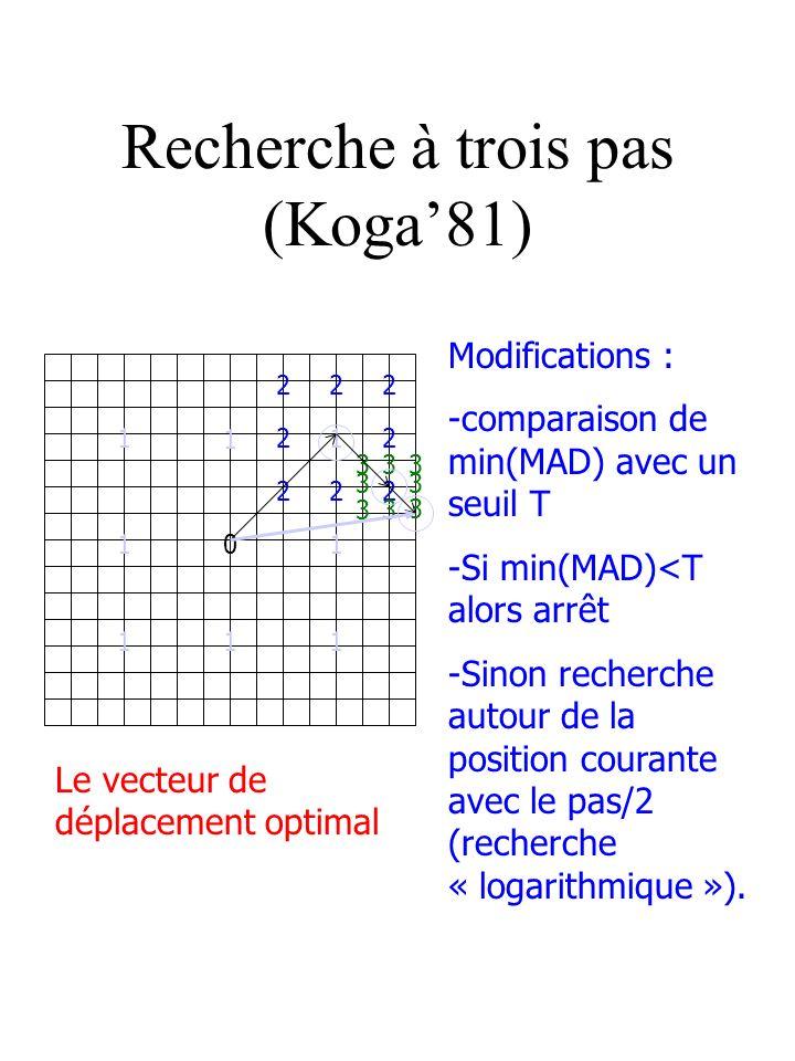 Recherche à trois pas (Koga81) Le vecteur de déplacement optimal Modifications : -comparaison de min(MAD) avec un seuil T -Si min(MAD)<T alors arrêt -