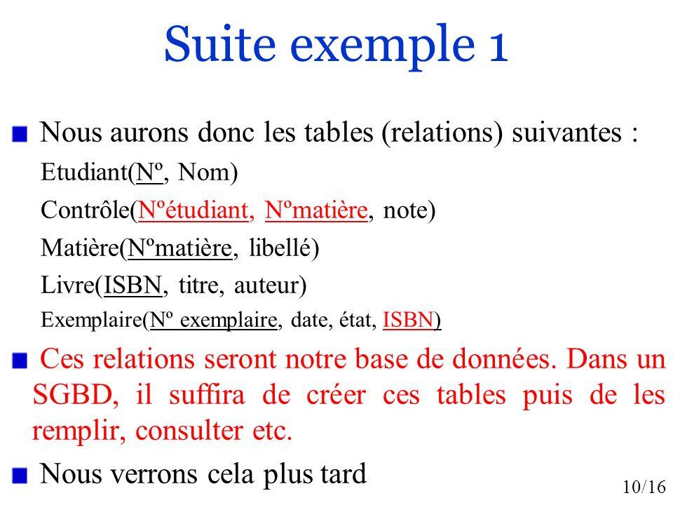 10/16 Suite exemple 1 Nous aurons donc les tables (relations) suivantes : Etudiant(Nº, Nom) Contrôle(Nºétudiant, Nºmatière, note) Matière(Nºmatière, libellé) Livre(ISBN, titre, auteur) Exemplaire(Nº exemplaire, date, état, ISBN) Ces relations seront notre base de données.