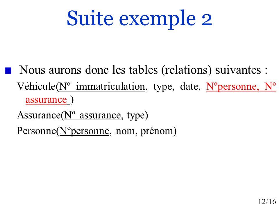 12/16 Suite exemple 2 Nous aurons donc les tables (relations) suivantes : Véhicule(Nº immatriculation, type, date, Nºpersonne, Nº assurance ) Assurance(Nº assurance, type) Personne(Nºpersonne, nom, prénom)