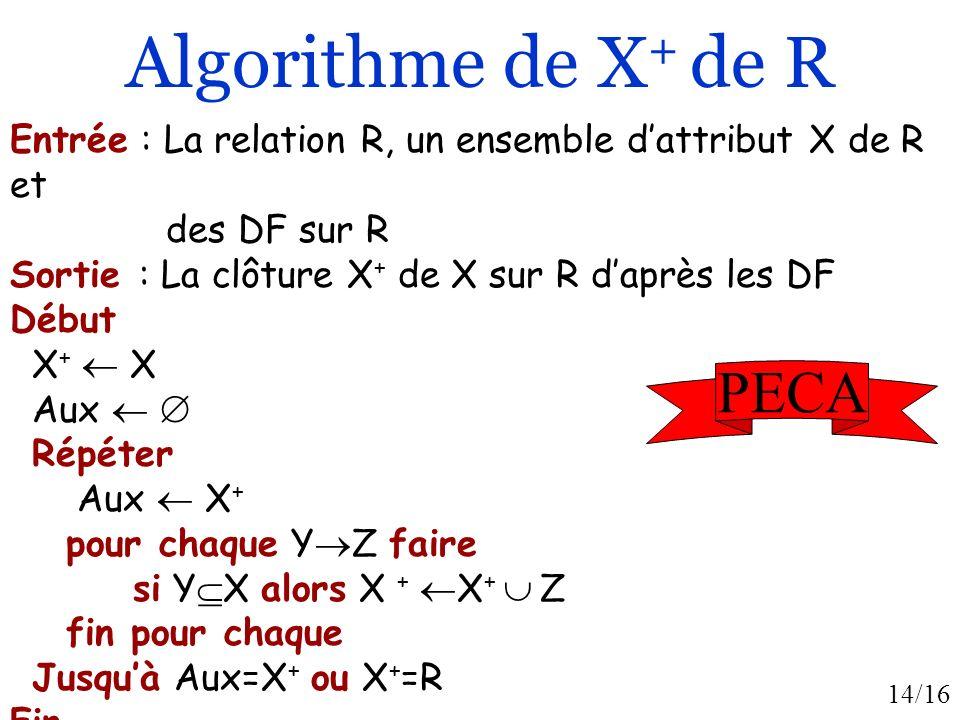 14/16 Algorithme de X + de R Entrée : La relation R, un ensemble dattribut X de R et des DF sur R Sortie : La clôture X + de X sur R daprès les DF Début X + X Aux Répéter Aux X + pour chaque Y Z faire si Y X alors X + X + Z fin pour chaque Jusquà Aux=X + ou X + =R Fin PECA