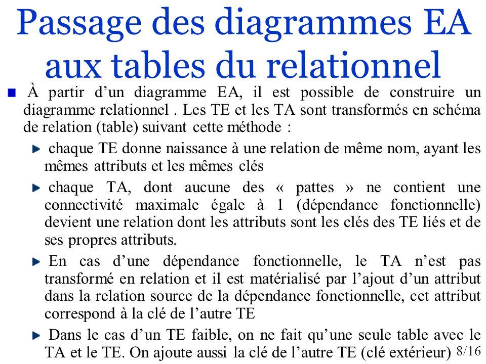 8/16 Passage des diagrammes EA aux tables du relationnel À partir dun diagramme EA, il est possible de construire un diagramme relationnel. Les TE et