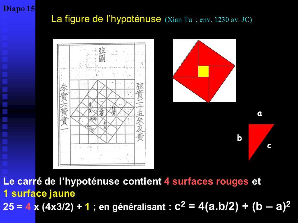 La figure de lhypoténuse (Xian Tu ; env. 1230 av. JC) Le carré de lhypoténuse contient 4 surfaces rouges et 1 surface jaune 25 = 4 x (4x3/2) + 1 ; en