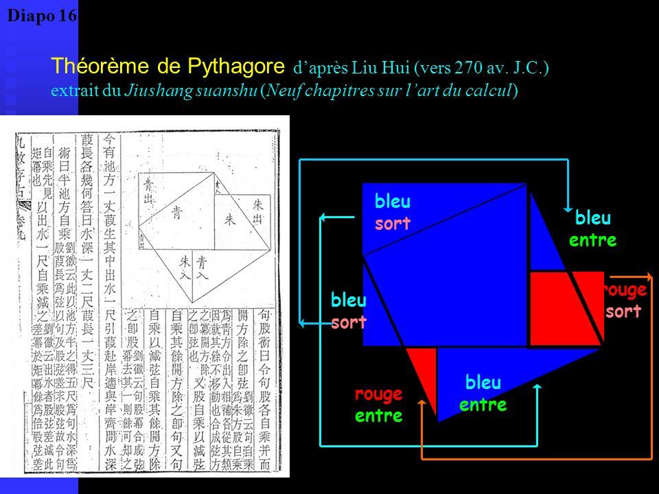 Théorème de Pythagore daprès Liu Hui (vers 270 av. J.C.) extrait du Jiushang suanshu (Neuf chapitres sur lart du calcul) bleu sort rouge sort bleu ent