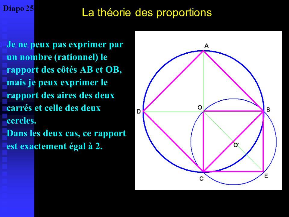 La théorie des proportions Je ne peux pas exprimer par un nombre (rationnel) le rapport des côtés AB et OB, mais je peux exprimer le rapport des aires