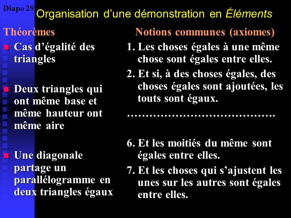 Organisation dune démonstration en Éléments Théorèmes Cas dégalité des triangles Cas dégalité des triangles Deux triangles qui ont même base et même h