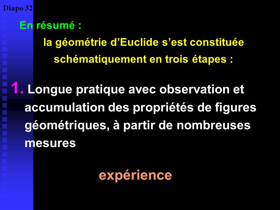 En résumé : la géométrie dEuclide sest constituée schématiquement en trois étapes : 1. Longue pratique avec observation et accumulation des propriétés