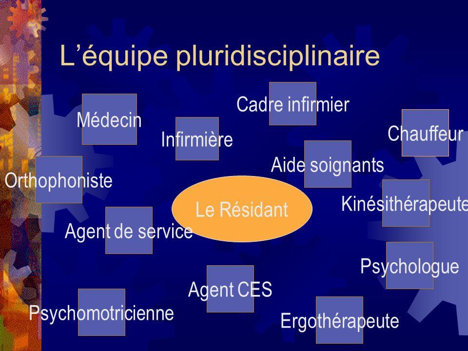 Léquipe pluridisciplinaire Le Résidant Médecin Infirmière Aide soignants Agent de service Agent CES Psychologue Psychomotricienne Kinésithérapeute Ort