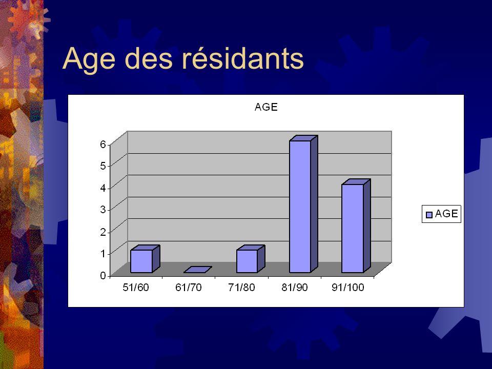 Age des résidants