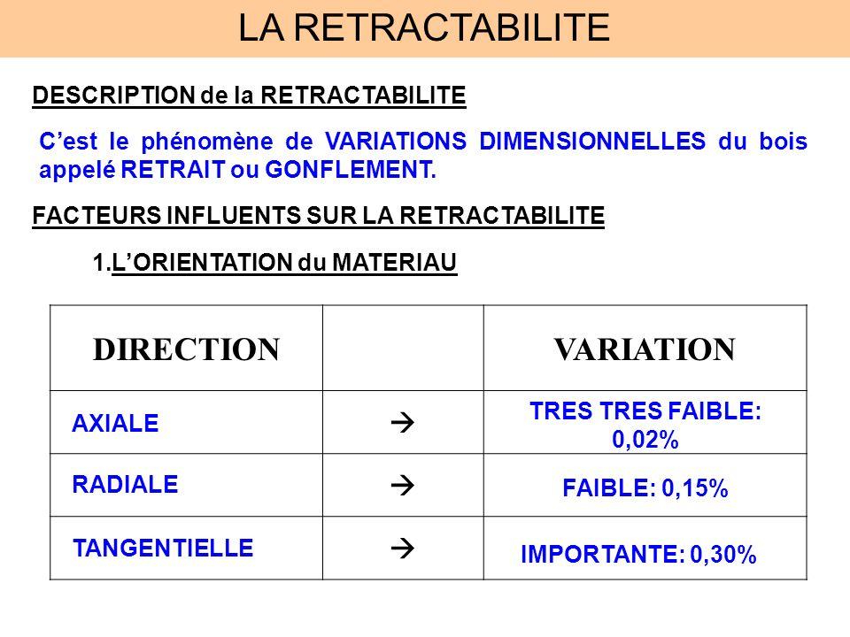 LA RETRACTABILITE DESCRIPTION de la RETRACTABILITE Cest le phénomène de VARIATIONS DIMENSIONNELLES du bois appelé RETRAIT ou GONFLEMENT. FACTEURS INFL