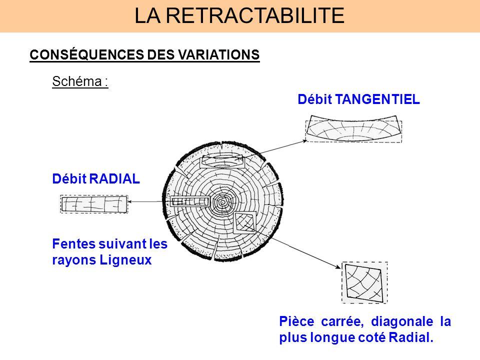 LA RETRACTABILITE CONSÉQUENCES DES VARIATIONS Schéma : Débit TANGENTIEL Débit RADIAL Pièce carrée, diagonale la plus longue coté Radial. Fentes suivan