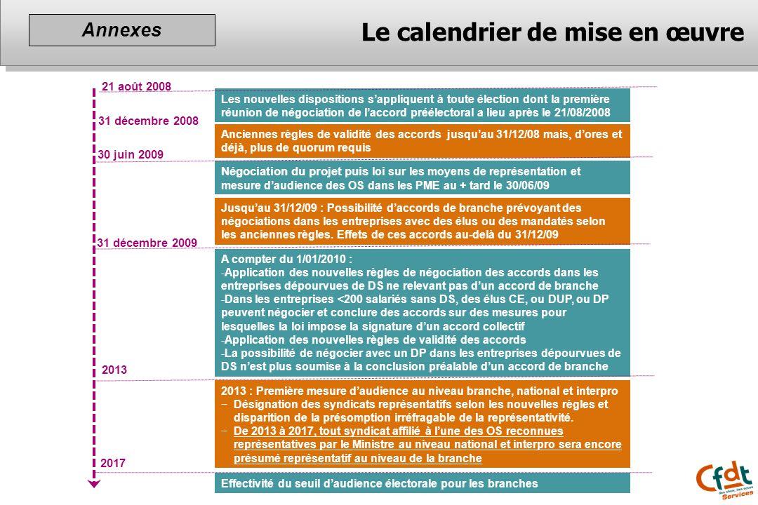 21 août 2008 31 décembre 2008 30 juin 2009 2013 2017 Les nouvelles dispositions sappliquent à toute élection dont la première réunion de négociation d