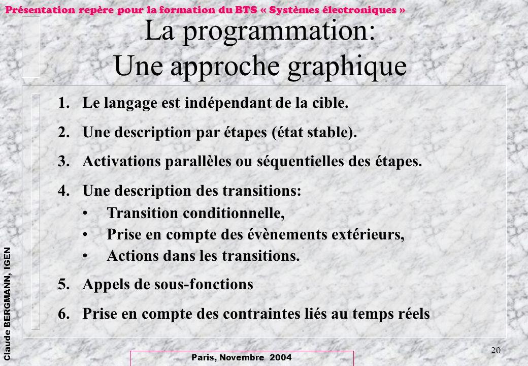 Paris, Novembre 2004 Claude BERGMANN, IGEN Présentation repère pour la formation du BTS « Systèmes électroniques » 20 La programmation: Une approche g