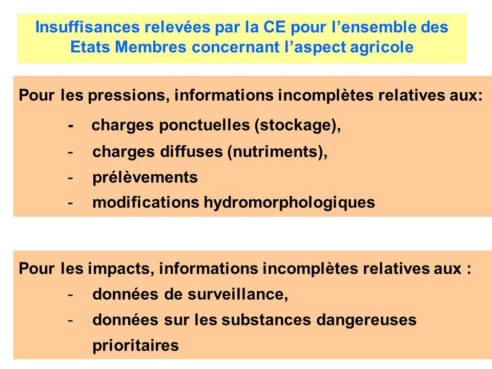 Pour les pressions, informations incomplètes relatives aux: - charges ponctuelles (stockage), -charges diffuses (nutriments), -prélèvements -modificat