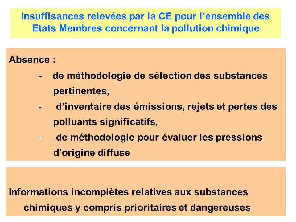 Absence : - de méthodologie de sélection des substances pertinentes, - dinventaire des émissions, rejets et pertes des polluants significatifs, - de m