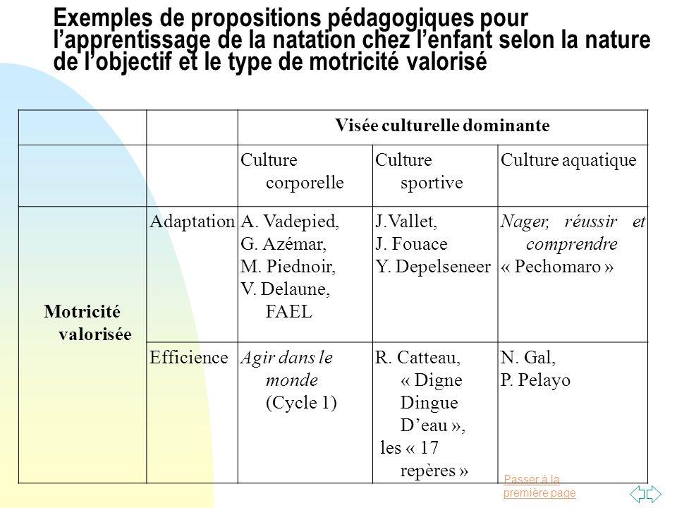 Passer à la première page Exemples de propositions pédagogiques pour lapprentissage de la natation chez lenfant selon la nature de lobjectif et le typ