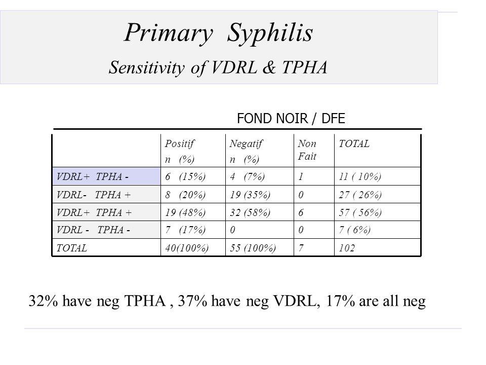 Primary Syphilis Sensitivity of VDRL & TPHA Positif n (%) Negatif n (%) Non Fait TOTAL VDRL+ TPHA -6 (15%)4 (7%)111 ( 10%) VDRL- TPHA +8 (20%)19 (35%)