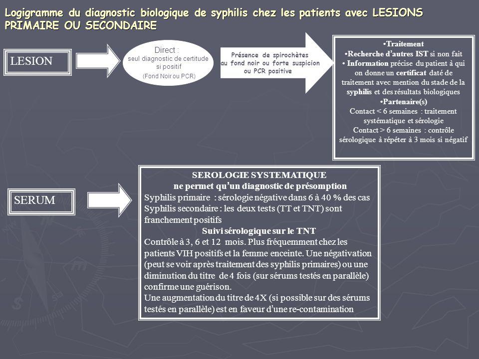 Logigramme du diagnostic biologique de syphilis chez les patients avec LESIONS PRIMAIRE OU SECONDAIRE LESION Présence de spirochètes au fond noir ou f
