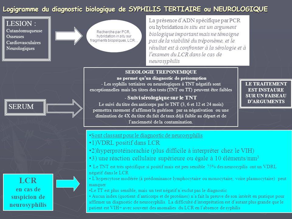 Logigramme du diagnostic biologique de SYPHILIS TERTIAIRE ou NEUROLOGIQUE SEROLOGIE TREPONEMIQUE ne permet qu un diagnostic de présomption - Les syphi