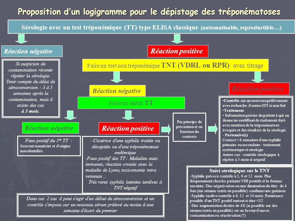 Proposition d un logigramme pour le dépistage des tréponématoses Dans ces 2 cas il peut s agir d un début de séroconversion et un contrôle s impose su