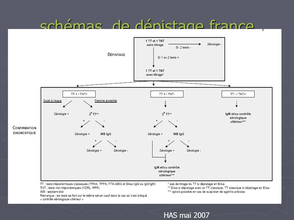 schémas de dépistage france HAS mai 2007