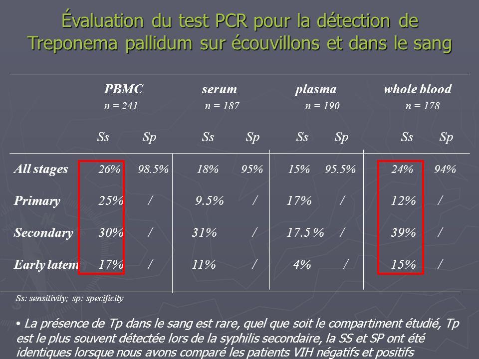 Évaluation du test PCR pour la détection de Treponema pallidum sur écouvillons et dans le sang PBMC serum plasma whole blood n = 241 n = 187 n = 190 n