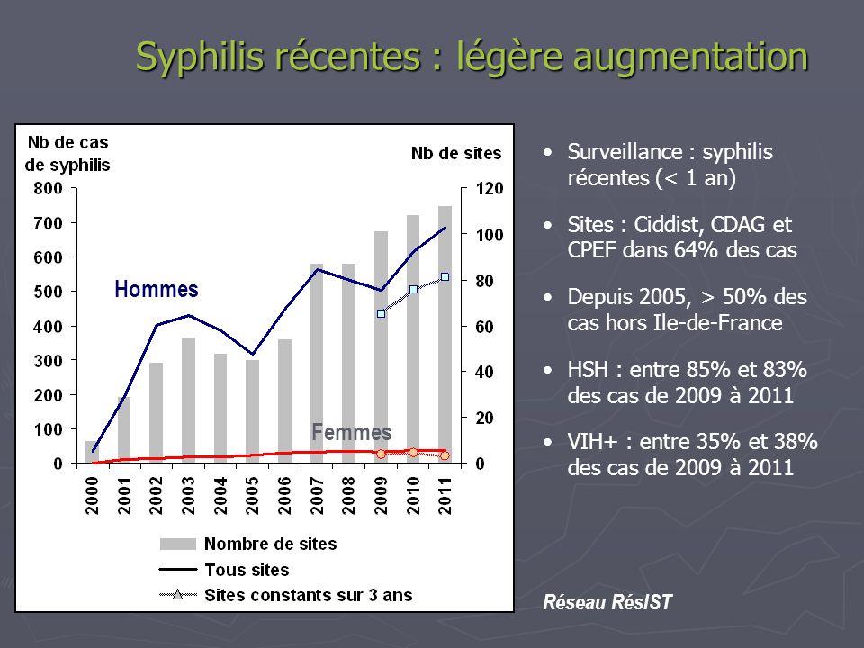 Syphilis récentes : légère augmentation Surveillance : syphilis récentes (< 1 an) Sites : Ciddist, CDAG et CPEF dans 64% des cas Depuis 2005, > 50% de