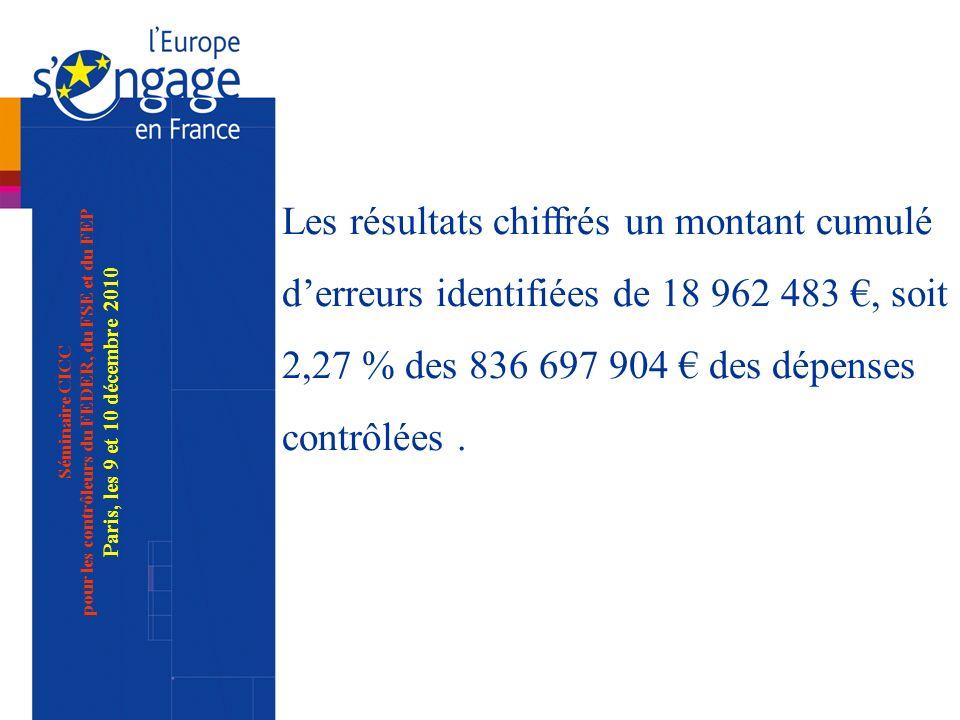 Séminaire CICC pour les contrôleurs du FEDER, du FSE et du FEP Paris, les 9 et 10 décembre 2010 Les résultats chiffrés un montant cumulé derreurs identifiées de 18 962 483, soit 2,27 % des 836 697 904 des dépenses contrôlées.