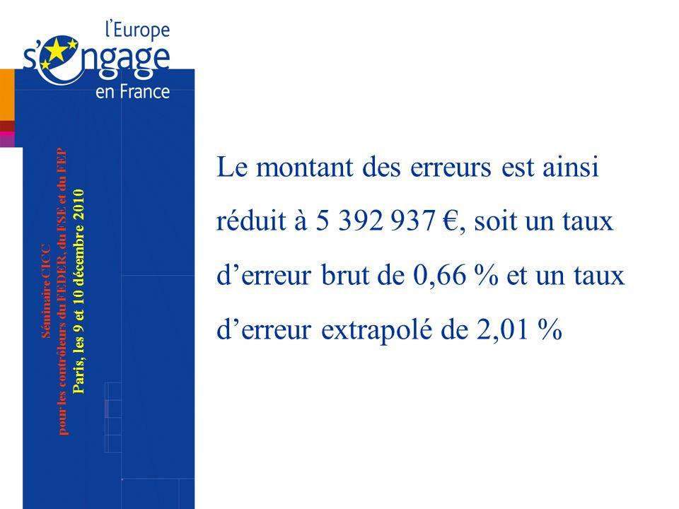 Séminaire CICC pour les contrôleurs du FEDER, du FSE et du FEP Paris, les 9 et 10 décembre 2010 Le montant des erreurs est ainsi réduit à 5 392 937, soit un taux derreur brut de 0,66 % et un taux derreur extrapolé de 2,01 %