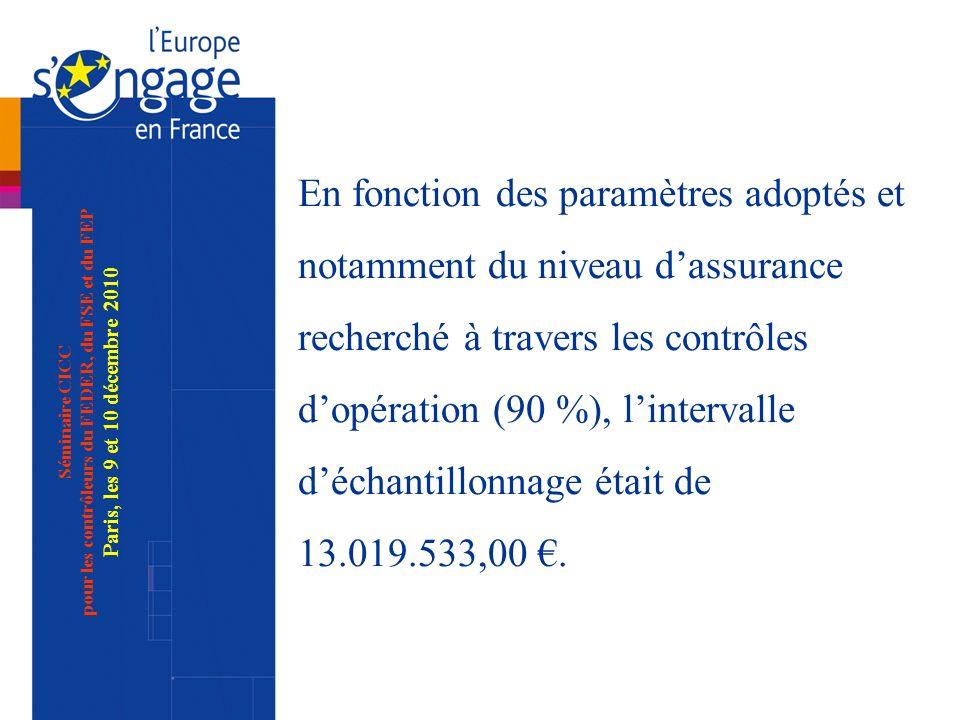 Séminaire CICC pour les contrôleurs du FEDER, du FSE et du FEP Paris, les 9 et 10 décembre 2010 Ces deux points ont des conséquences importantes sur les taux de lensemble des programmes
