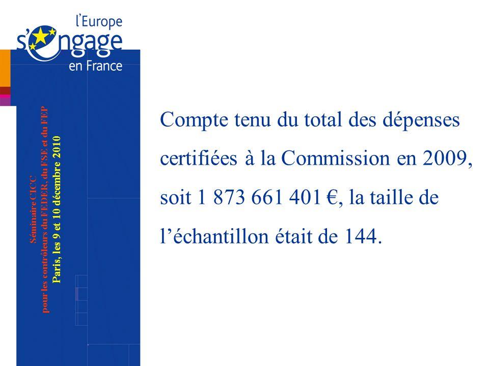 Séminaire CICC pour les contrôleurs du FEDER, du FSE et du FEP Paris, les 9 et 10 décembre 2010 Compte tenu du total des dépenses certifiées à la Commission en 2009, soit 1 873 661 401, la taille de léchantillon était de 144.