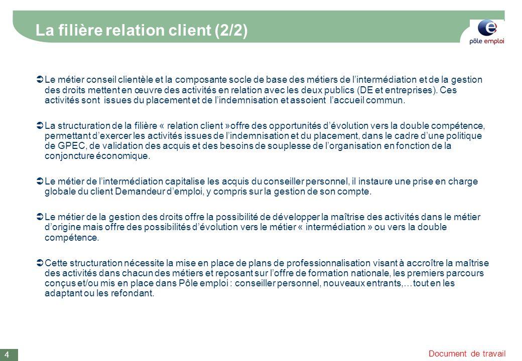 Document de travail Le métier conseil clientèle et la composante socle de base des métiers de lintermédiation et de la gestion des droits mettent en œuvre des activités en relation avec les deux publics (DE et entreprises).