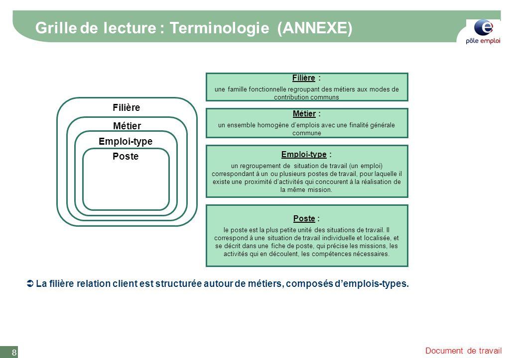 Document de travail 8 Grille de lecture : Terminologie (ANNEXE) La filière relation client est structurée autour de métiers, composés demplois-types.