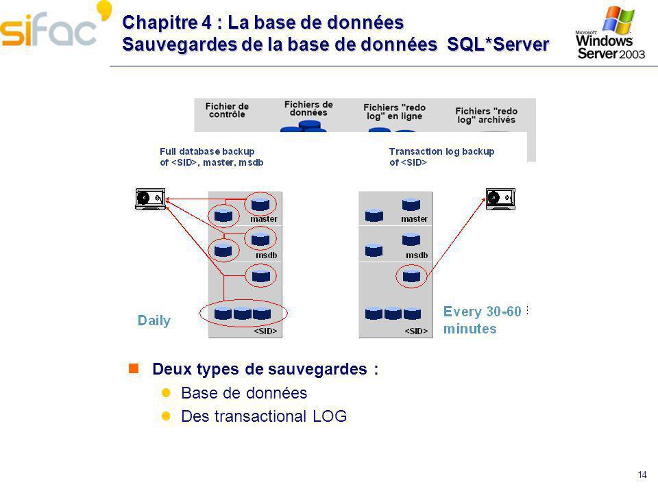 14 Chapitre 4 : La base de données Sauvegardes de la base de données SQL*Server Deux types de sauvegardes : Base de données Des transactional LOG