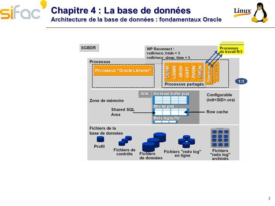 3 Chapitre 4 : La base de données Architecture de la base de données : fondamentaux Oracle