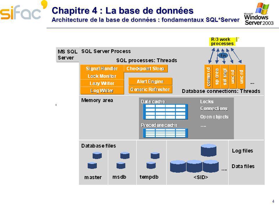 4 Chapitre 4 : La base de données Architecture de la base de données : fondamentaux SQL*Server