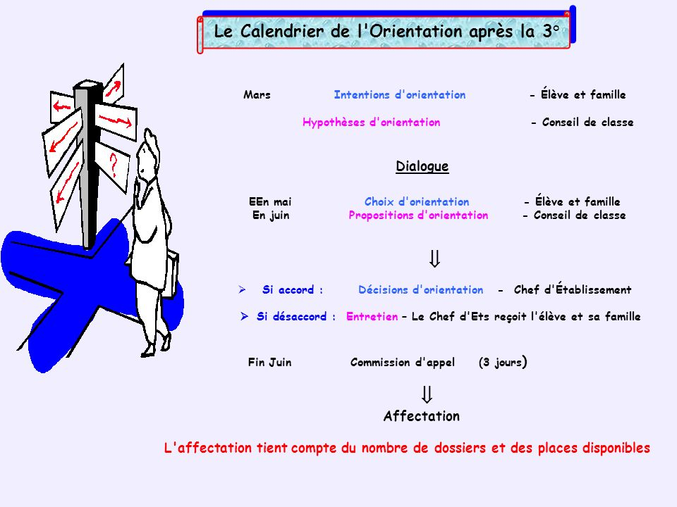 Le Calendrier de l'Orientation après la 3° Mars Intentions d'orientation - Élève et famille Hypothèses d'orientation - Conseil de classe Dialogue EEn